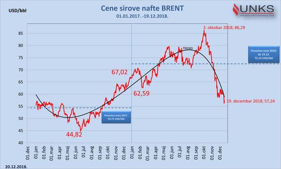 Trend kretanja cene nafte