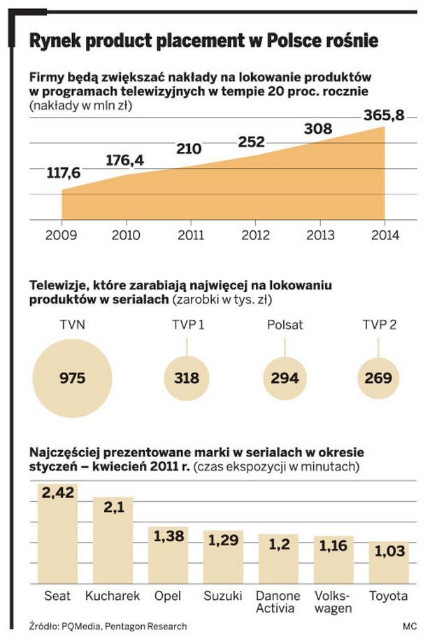 Rynek product placement w Polsce rośnie