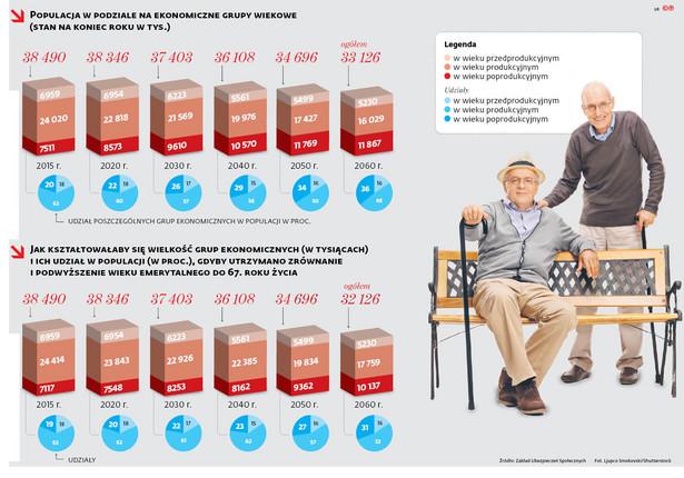 Populacja w podziale na ekonomiczne grupy wiekowe (stan na koniec roku w tys.)