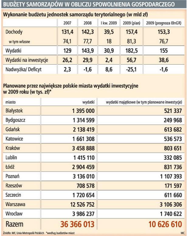 Budżety samorządów w obliczu spowolnienia gospodarczego