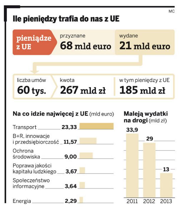Ile pieniędzy trafia do nas z UE