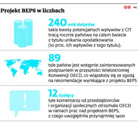 Projekt BEPS w liczbach