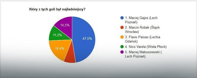 Wyniki głosowania na EkstraGola 11. kolejki