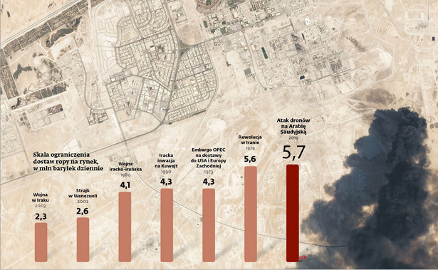 Skala ograniczenia dostaw ropy na rynek - mln baryłek dziennie