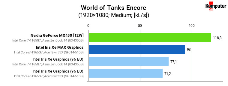 Iris Xe vs Iris Xe MAX vs GeForce MX450 – World of Tanks Encore