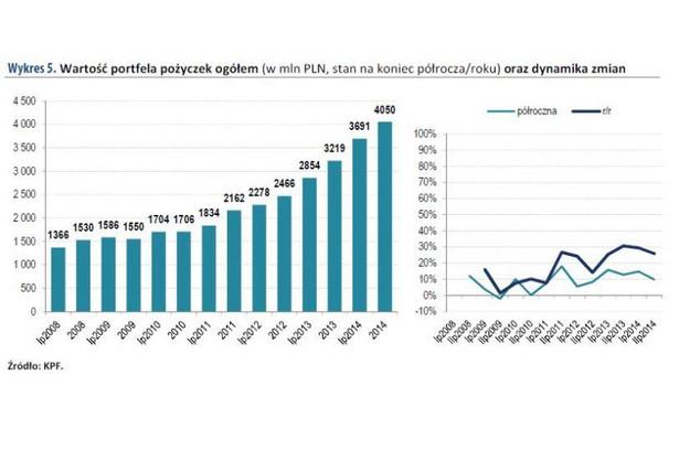 Rok 2014 był kolejnym okresem wyraźnego przyrostu salda wartości portfela pożyczek, przekraczając kwotę 4 mld PLN. W ciągu sześciu ostatnich lat, tj. od 2008 roku, wartość portfela zwiększyła się ponad 2,6-krotnie, o 2,5 mld PLN. Zarówno w roku 2014, jak i 2013, przyrosty salda liczone rok do roku wynosiły około 800 mln PLN, a zatem były około 2-krotnie wyższe od przyrostów w 2011 i 2012 roku i 6-krotnie wyższe w stosunku do przyrostu salda z roku 2010. Większa dynamika salda wartości portfela pożyczek na koniec 2014 roku niż przyrostu wartości udzielonych pożyczek w okresie tego samego roku świadczyć może o wydłużaniu się przeciętnego okresu udzielania pożyczek.