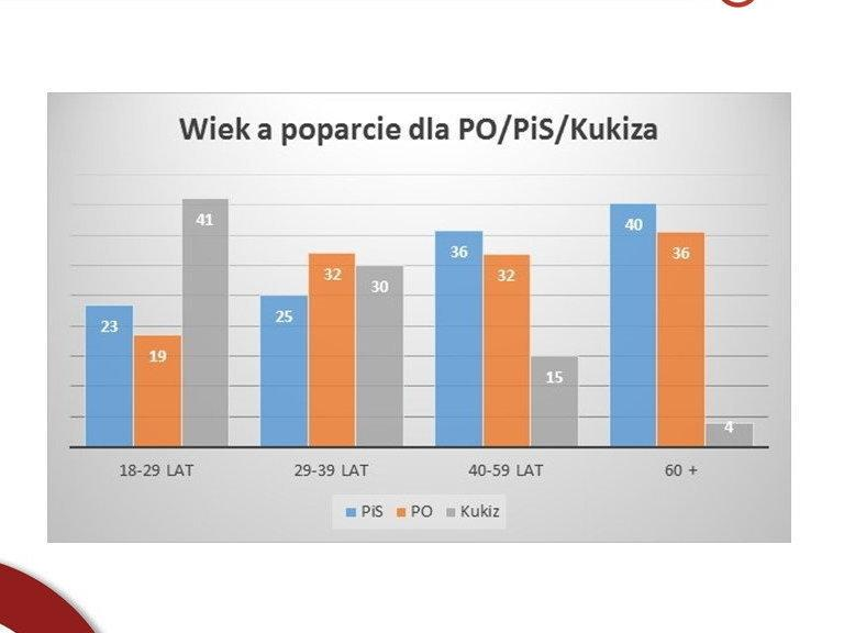 Wiek wyborców*, fot. tajnikipolityki