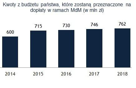 Kwoty z budżetu państwa, które zostaną przeznaczone na dopłatyc w ramach MdM