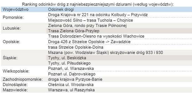 Ranking odcinków dróg z najniebezpieczniejszymi dziurami z podziałem na województwa