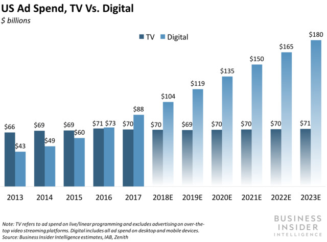 US Ad Spend, TV vs Digital