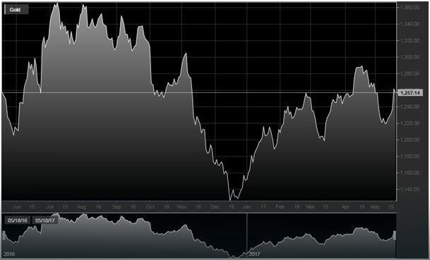 Wykres cen złota, 1 rok, źródło: Teletrader.com