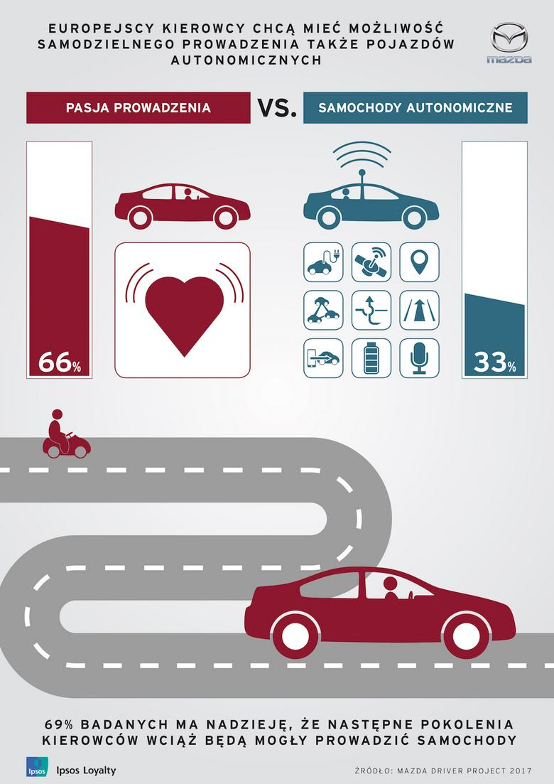 Europejscy kierowcy chcą samodzielnie prowadzić samochody