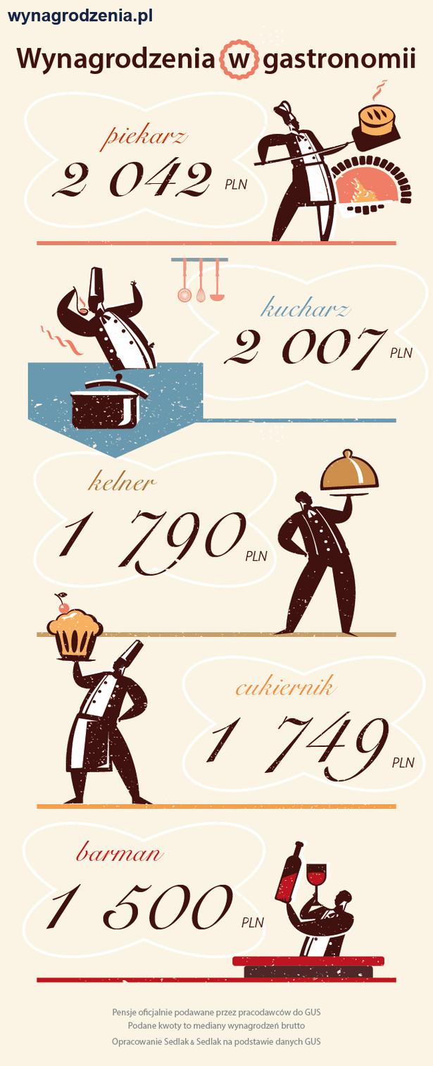 Zarobki w gastronomii