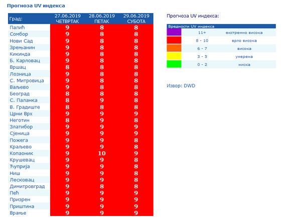 U subotu če na Kopaoniku nivo UV indeksa biti 10, što predstavlja vrlo visoko UV zračenje