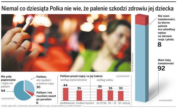 Niemal co dziesiąta Polka nie wie, że palenie szkodzi zdrowiu jej dziecka
