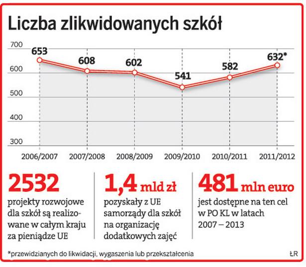 Liczba zlikwidowanych szkół
