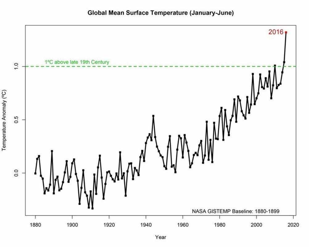 Wahania średniej temperatury na świecie w kolejnych latach