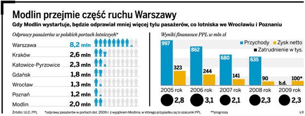 Modlin przejmie część ruchu Warszawy
