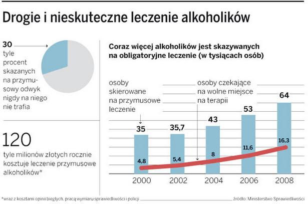 Drogie i nieskuteczne leczenie alkoholików