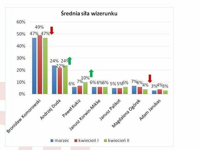 Średnia siła wizerunku w badaniu Ariadna*, fot. tajnikipolityki
