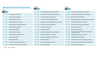 Gdzie dziś najlepiej studiować? Oto ranking szkół wyższych 2019