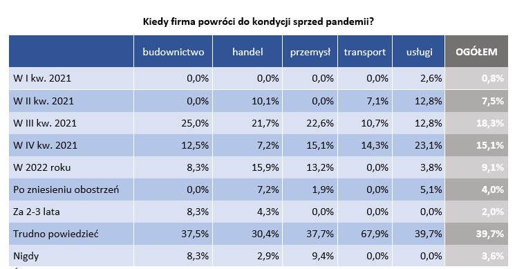 Źródło: badanie Keralla Research dla BIG InfoMonitor