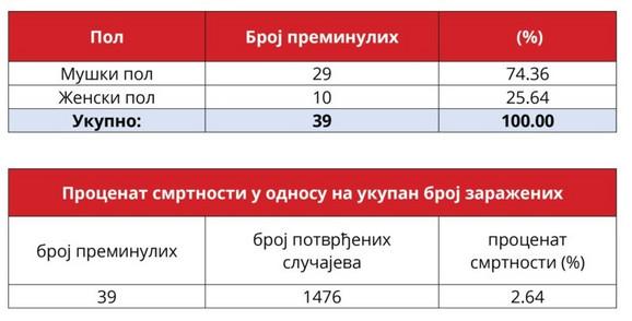 Korona virus statistika Srbija