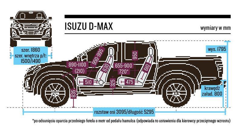 Kabina Isuzu D-Max jest obszerna i dość funkcjonalna.