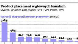 Product placent w głównych kanałach