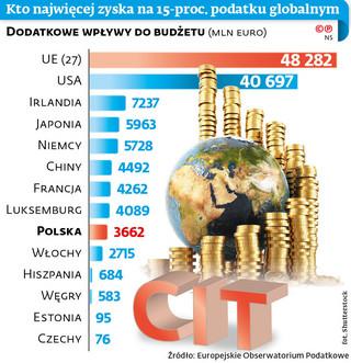 Kto najwięcej zyska na 15-proc. podatku globalnym