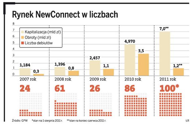Rynek NewConnect w liczbach