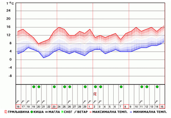Prema prognozama RHMZ-a u Beogradu nema snega ni na vidiku