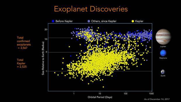 Obecnie znamy ponad 3500 egzoplanet: 2500 z nich odkryto dzięki teleskopowi Keplera
