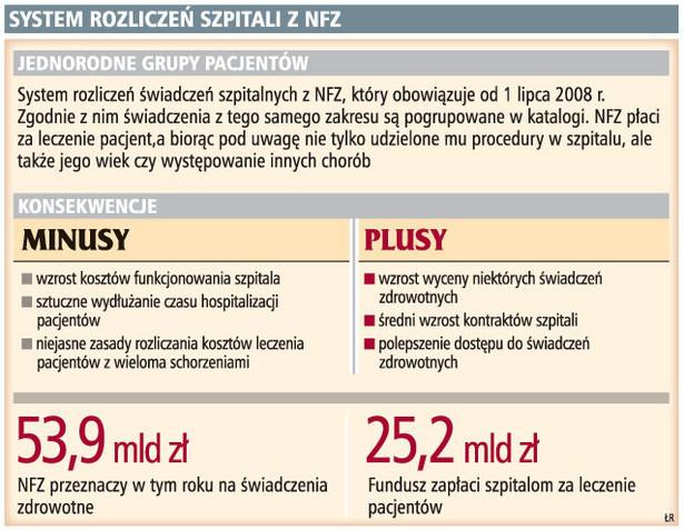 System rozliczeń szpitali z NFZ