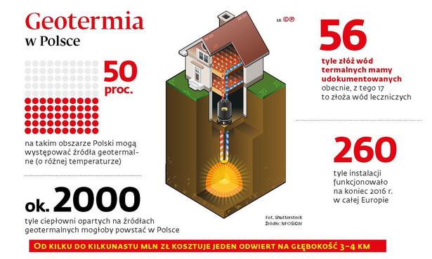 Geotermia w Polsce