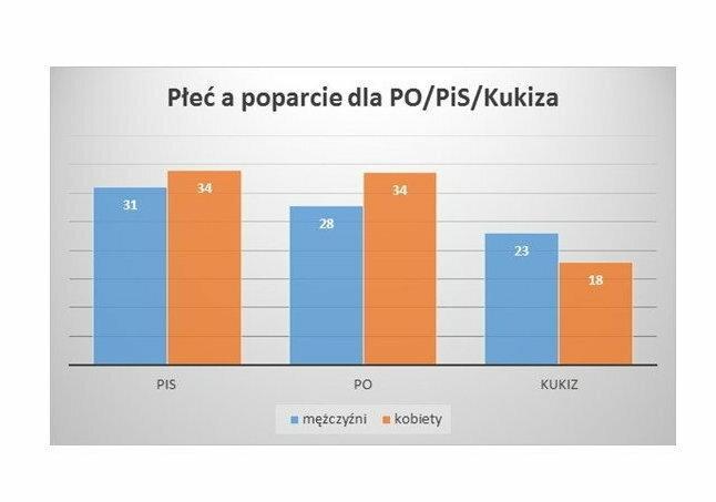 Płeć wyborców, fot. tajnikipolityki
