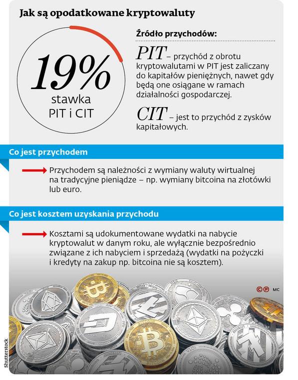 Jak są opodatkowane kryptowaluty