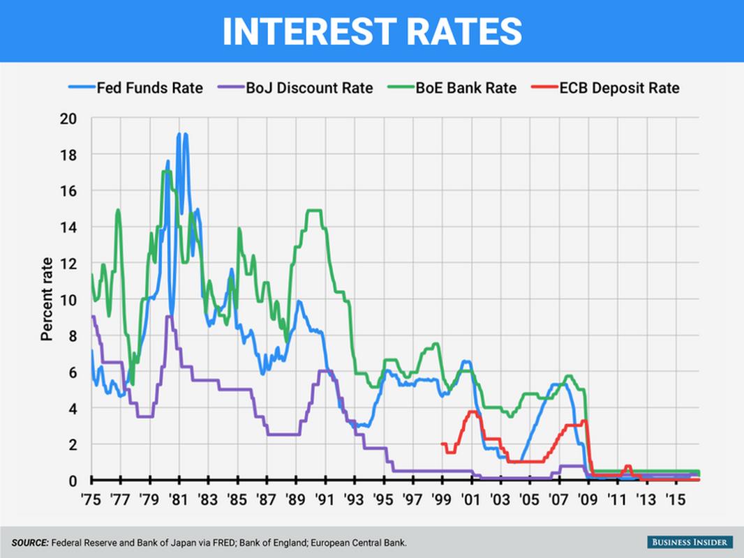 Stopy procentowe poszczególnych banków centralnych