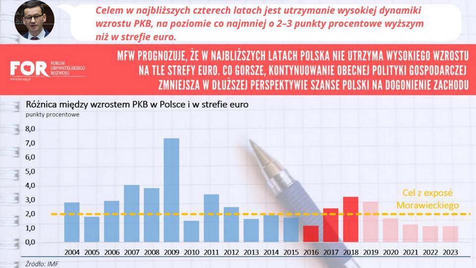Produkt Krajowy Brutto. Różnica między wzrostem PKB w Polsce a wzrostem w strefie euro
