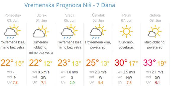 Od petka letnje temperature