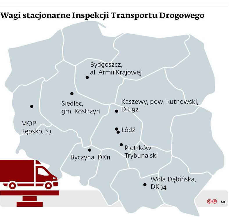 Wagi stacjonarne Inspekcji Transportu Drogowego