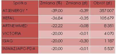 Walory o największym procentowym spadku kursu (z wyłączeniem debiutantów)