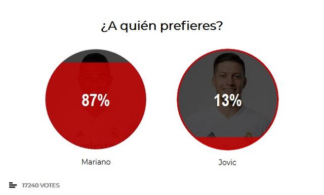 """Jović - Marijano, rezultati ankete """"Marke"""""""