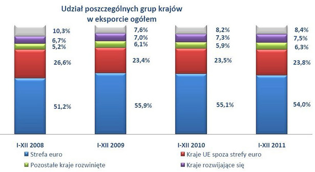 """Jak wynika z danych GUS opracowanych przez Korporację Ubezpieczeń Kredytów Eksportowych SA (KUKE) w raporcie """"Handel zagraniczny Polski w 2011 r."""" w ubiegłym roku Polska wyeksportowała za granicę towary o wartości 135,8 mld euro. Większość polskich towarów trafia na rynki rozwinięte (w 2011 r. odpowiadały one za 84,1 proc. eksportu). Do krajów rozwijających się wysyłamy 7,5 proc. naszego eksportu, a do krajów Europy Środkowo Wschodniej – 8,4 proc. Grafika: Udział poszczególnych grup krajów w eksporcie ogółem, źródło: """"Handel zagraniczny Polski w 2011 r."""" KUKE"""