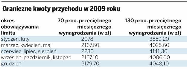 Graniczne kwoty przychodu w 2009 roku