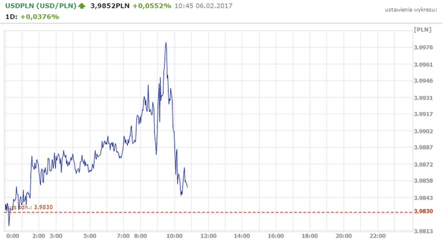 notowania pary walutowej USD/PLN