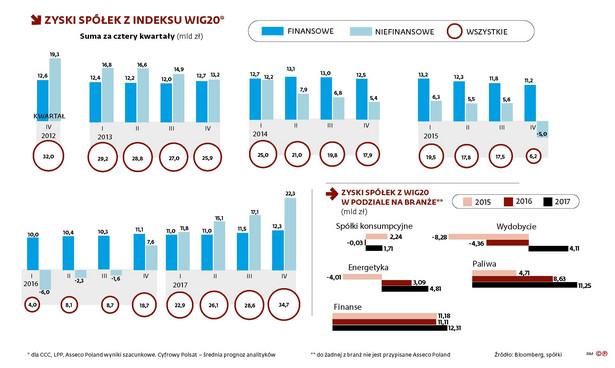 Zysk spółek z indeksu WIG20