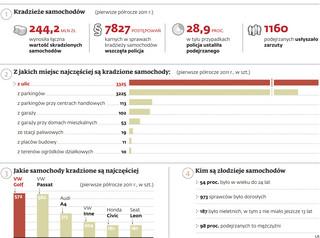 Jakie samochody kradzione są w Polsce najczęściej