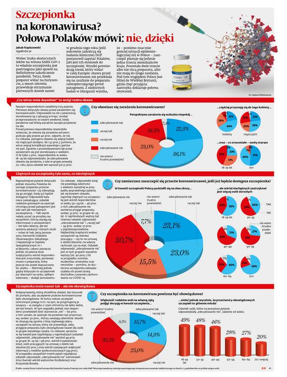 Szczepionka na koronawirusa? Połowa Polaków mówi: Nie, dzięki