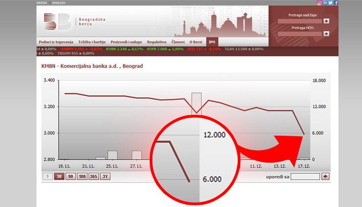 BERZA komercijalna banka STRELICA foto Screenshot belex rs